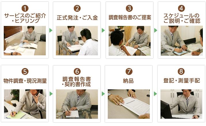 契約書作成サービスの流れ